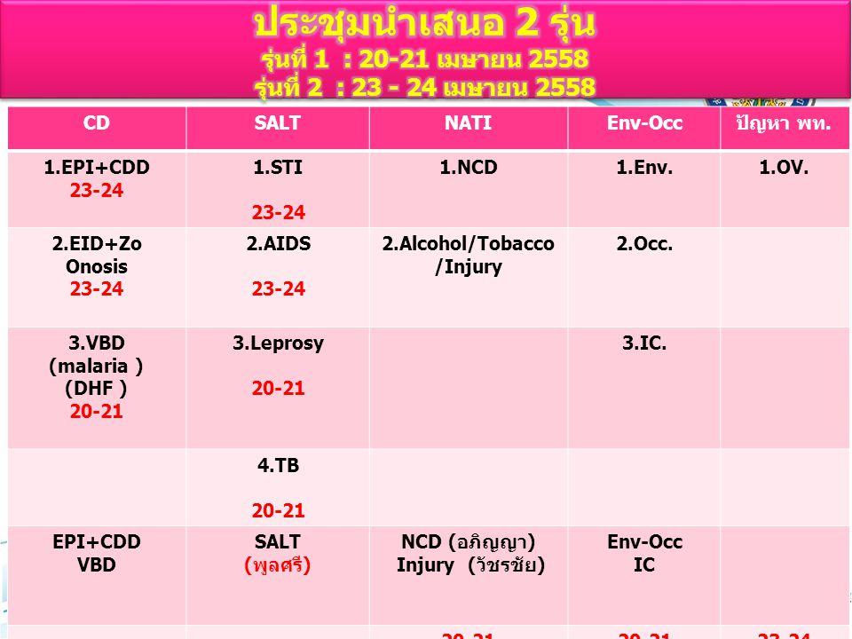 CDSALTNATIEnv-Occปัญหา พท. 1.EPI+CDD 23-24 1.STI 23-24 1.NCD1.Env.1.OV. 2.EID+Zo Onosis 23-24 2.AIDS 23-24 2.Alcohol/Tobacco /Injury 2.Occ. 3.VBD (mal