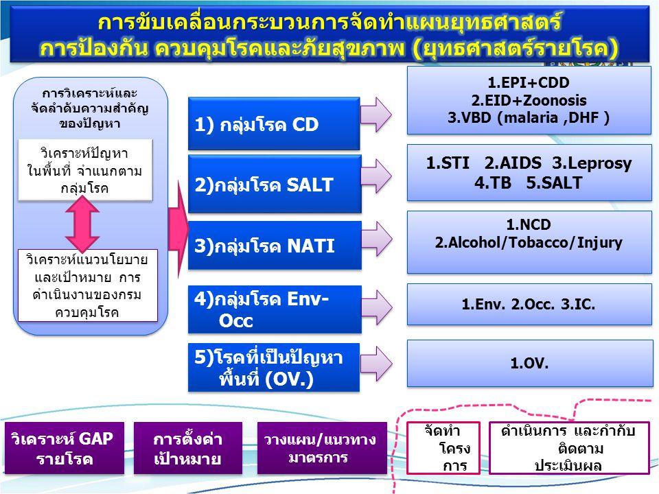 1) กลุ่มโรค CD 1.EPI+CDD 2.EID+Zoonosis 3.VBD (malaria,DHF ) 1.EPI+CDD 2.EID+Zoonosis 3.VBD (malaria,DHF ) 2)กลุ่มโรค SALT 3)กลุ่มโรค NATI 4)กลุ่มโรค