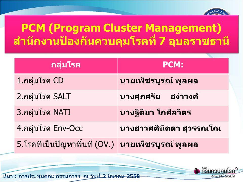 PCM (Program Cluster Management) สำนักงานป้องกันควบคุมโรคที่ 7 อุบลราชธานี กลุ่มโรคPCM: 1.กลุ่มโรค CDนายเพ็ชรบูรณ์ พูลผล 2.กลุ่มโรค SALTนางศุภศรัย สง่