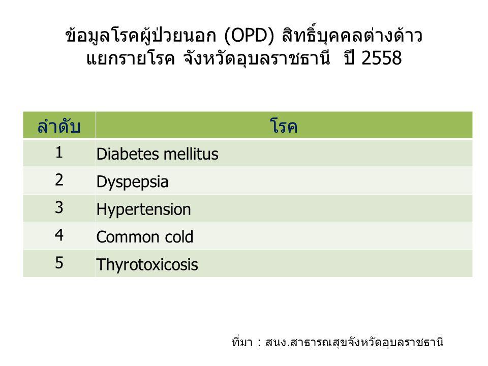 ข้อมูลโรคผู้ป่วยนอก (OPD) สิทธิ์บุคคลต่างด้าว แยกรายโรค จังหวัดอุบลราชธานี ปี 2558 ที่มา : สนง.สาธารณสุขจังหวัดอุบลราชธานี ลำดับโรค 1 Diabetes mellitus 2 Dyspepsia 3 Hypertension 4 Common cold 5 Thyrotoxicosis