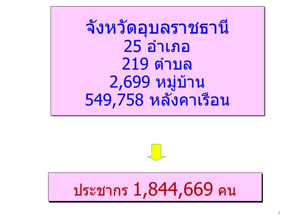 จังหวัดอุบลราชธานี 25 อำเภอ 219 ตำบล 2,699 หมู่บ้าน 549,758 หลังคาเรือน จังหวัดอุบลราชธานี 25 อำเภอ 219 ตำบล 2,699 หมู่บ้าน 549,758 หลังคาเรือน ประชากร 1,844,669 คน 4