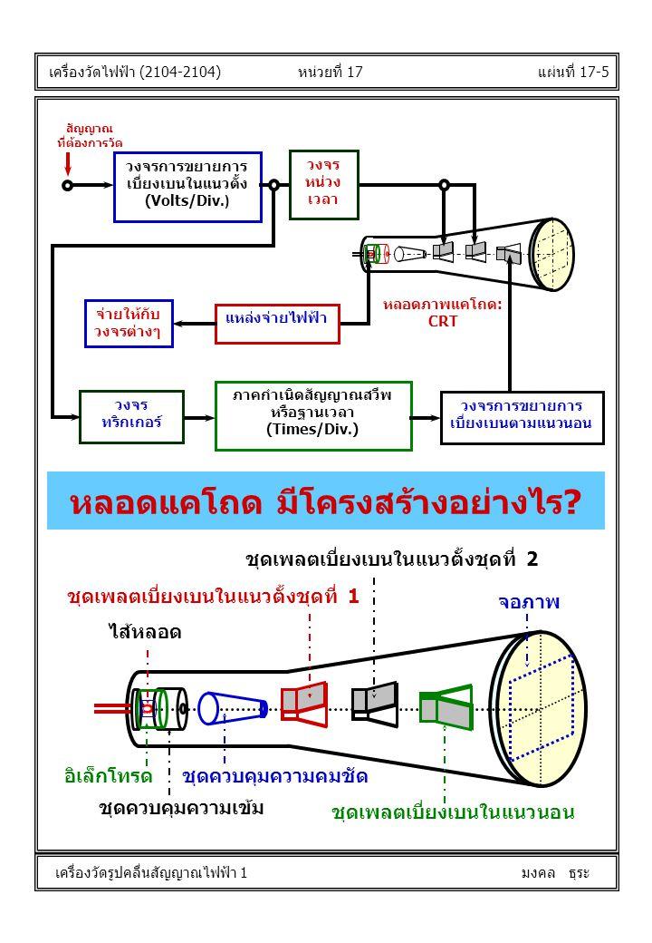 แผ่นที่ 17-6หน่วยที่ 17 เครื่องวัดไฟฟ้า (2104-2104) เครื่องวัดรูปคลื่นสัญญาณไฟฟ้า 1 มงคล ธุระ ไส้หลอด ชุดเพลตเบี่ยงเบนในแนวนอน ชุดเพลตเบี่ยงเบนในแนวตั้งชุดที่ 2 ชุดเพลตเบี่ยงเบนในแนวตั้งชุดที่ 1 อิเล็กโทรด ชุดควบคุมความเข้ม ชุดควบคุมความคมชัด จอภาพ 6.3V -2kV 12kV 0...-2.05V -2kV 220VAC แรงดันไฟฟ้าของ หลอดแคโถดเป็นอย่างไร?