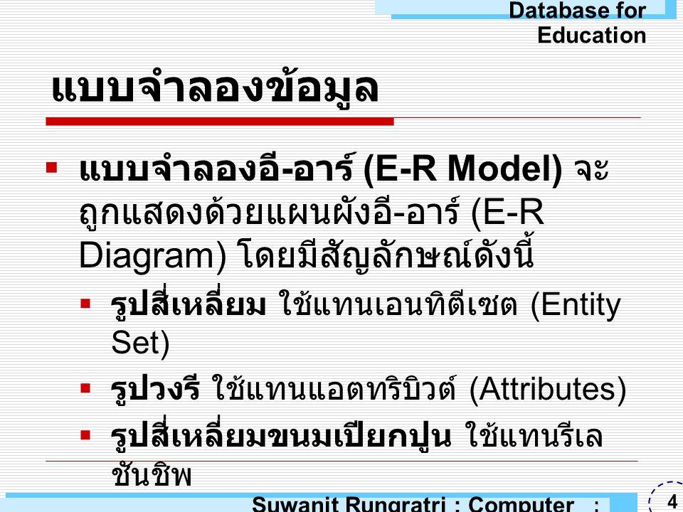 แผนผังอี - อาร์ (E-R Diagram) ลูกค้าใบเสร็จ มี รหัสลูกค้าชื่อที่อยู่เลขที่ใบเสร็จชื่อสินค้าวันที่ ยอดรวม Suwanit Rungratri : Computer Education : ARU 5 Database for Education
