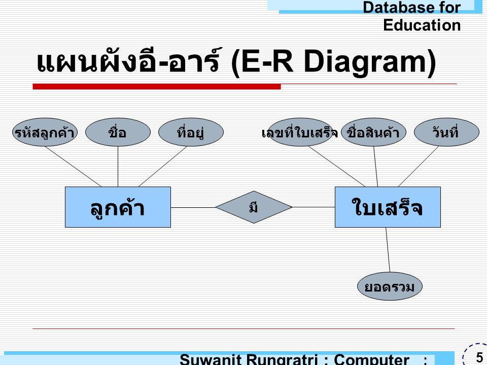  ฐานข้อมูลแบบออบเจกต์ ประกอบด้วย คลาส (Class)  คลาส คือชุดของออบเจกต์ที่มี โครงสร้างและพฤติกรรมเดียวกัน  โครงสร้างของออบเจกต์ถูกกำหนดโดย ใช้พรอปเพอร์ตี (Property) ของคลาส  พฤติกรรมของออบเจกต์จะถูกกำหนด โดยการใช้เมธอด (Method) แบบจำลองฐานข้อมูลแบบออบ เจกต์ (Object Database Model) Suwanit Rungratri : Computer Education : ARU 16 Database for Education