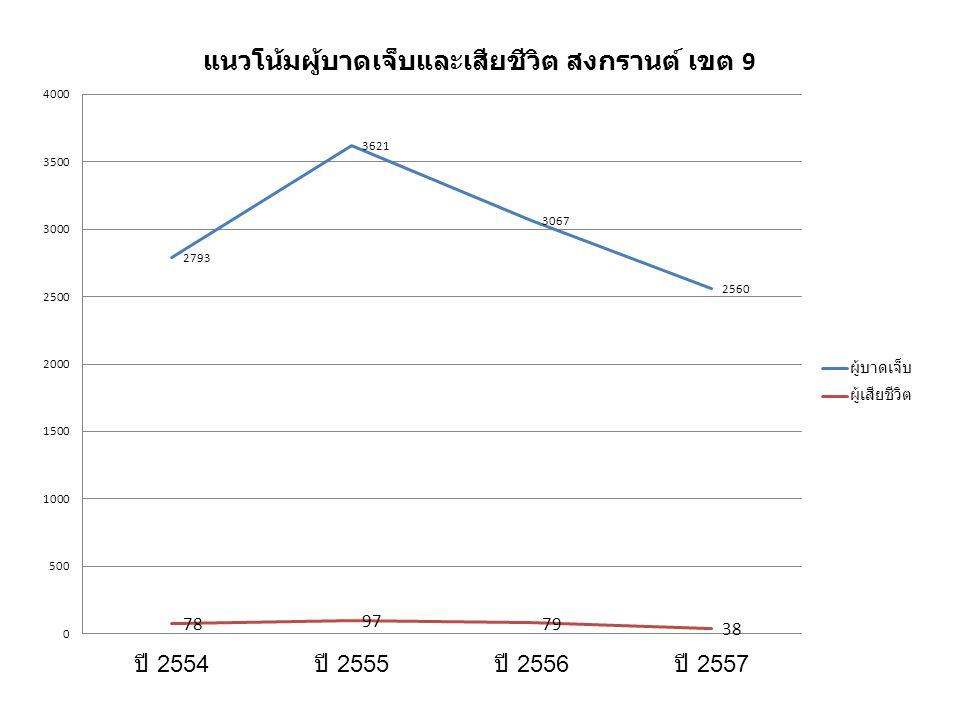 จำนวนผู้บาดเจ็บและเสียชีวิต สงกรานต์ จ. นครราชสีมา ปี 2557 จำแนกตามวัน