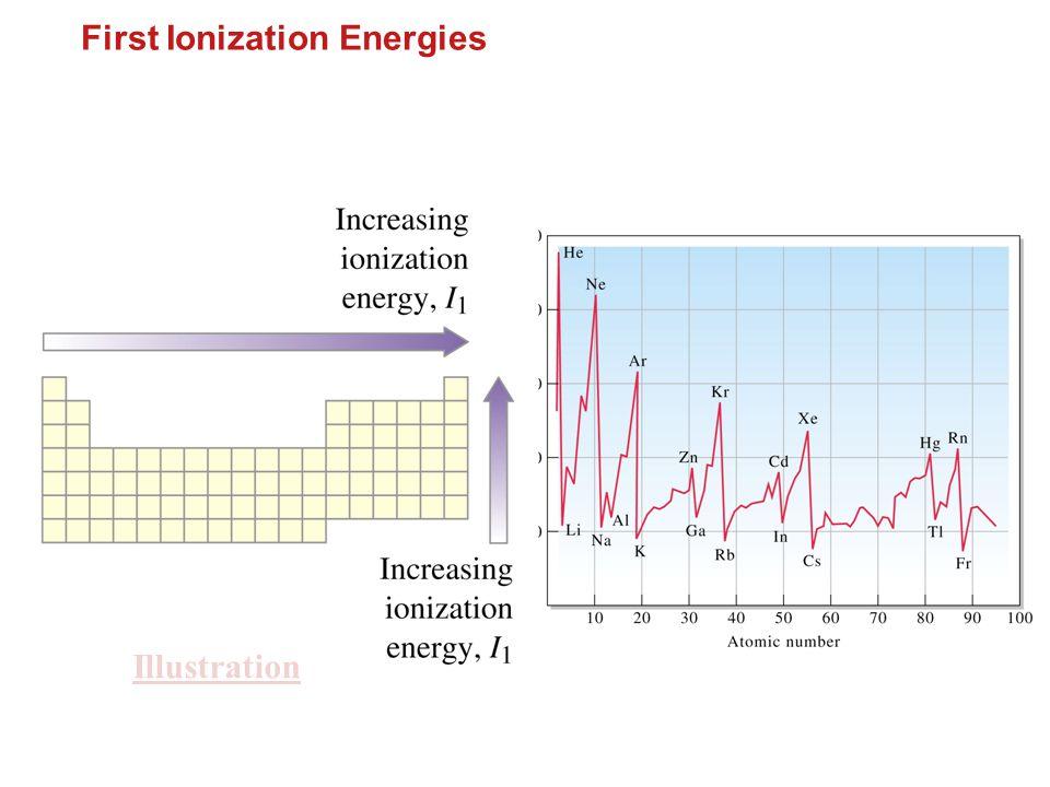 ตารางธาตุ อ. ศราวุทธ แสงอุไร First Ionization Energies Illustration
