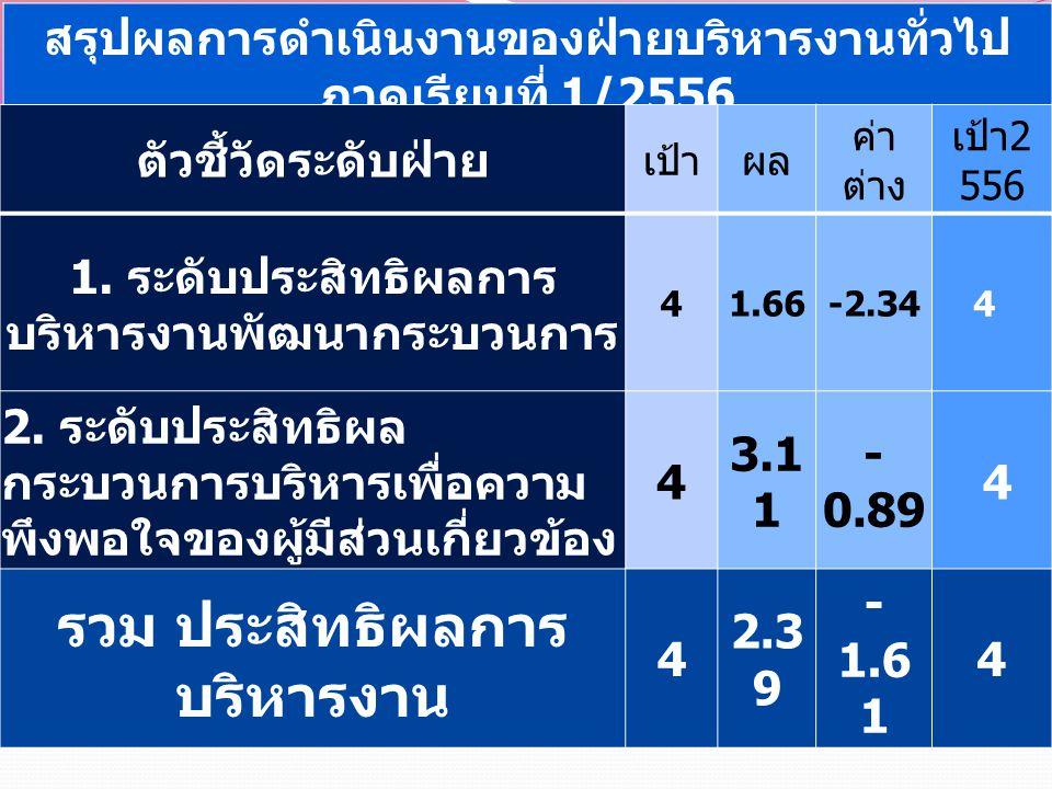 สรุปผลการดำเนินงานของฝ่ายบริหารงานทั่วไป ภาคเรียนที่ 1/2556 ตัวชี้วัดระดับฝ่าย เป้าผล ค่า ต่าง เป้า 2 556 1. ระดับประสิทธิผลการ บริหารงานพัฒนากระบวนกา