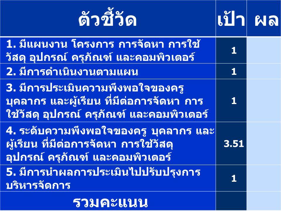 สรุปผลการดำเนินงานของฝ่ายบริหารงานทั่วไป ภาคเรียนที่ 1/2556 ตัวชี้วัดระดับฝ่าย เป้าผล ค่า ต่าง เป้า 2 556 1.