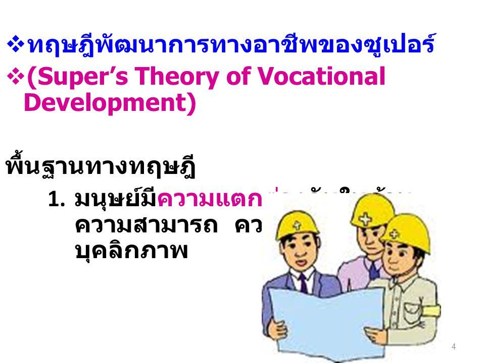  ทฤษฎีพัฒนาการทางอาชีพของซูเปอร์  (Super's Theory of Vocational Development) พื้นฐานทางทฤษฎี 1. มนุษย์มีความแตกต่างกันในด้าน ความสามารถ ความสนใจ และ