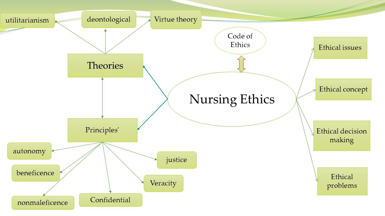 Nursing Ethics Theories utilitarianism deontological Virtue theory Principles' autonomy beneficence nonmaleficence Confidential Veracity justice Ethic