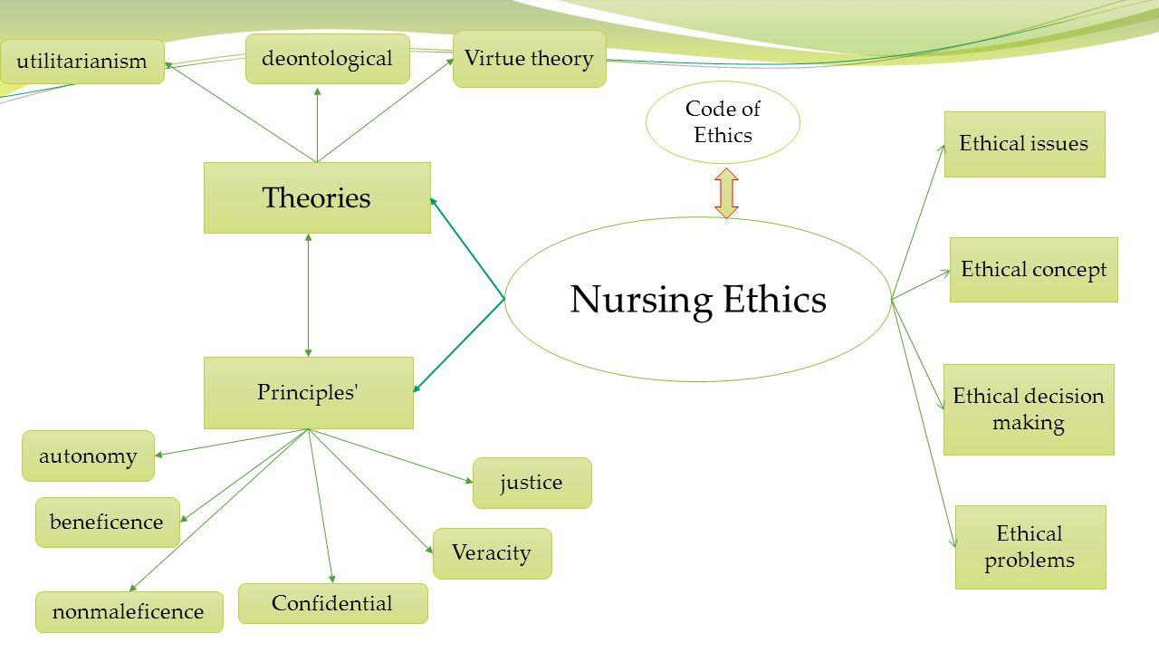 Professional Code of Ethics Nursing organization Nursing Profession Act Nursing Laws