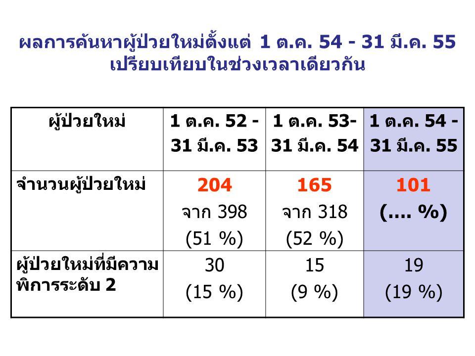 ผลการค้นหาผู้ป่วยใหม่ตั้งแต่ 1 ต.ค. 54 - 31 มี.ค. 55 เปรียบเทียบในช่วงเวลาเดียวกัน ผู้ป่วยใหม่1 ต.ค. 52 - 31 มี.ค. 53 1 ต.ค. 53- 31 มี.ค. 54 1 ต.ค. 54