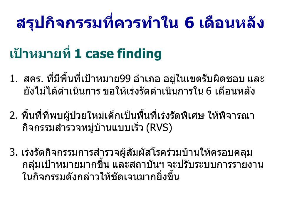 เป้าหมายที่ 1 case finding 1.สคร. ที่มีพื้นที่เป้าหมาย99 อำเภอ อยู่ในเขตรับผิดชอบ และ ยังไม่ได้ดำเนินการ ขอให้เร่งรัดดำเนินการใน 6 เดือนหลัง 2. พื้นที