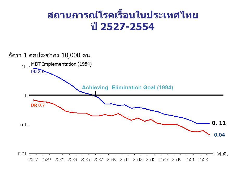 อัตรา 1 ต่อประชากร 10,000 คน 0. 11 0.04 PR 8.9 DR 0.7 Achieving Elimination Goal (1994) MDT Implementation (1984) พ.ศ. สถานการณ์โรคเรื้อนในประเทศไทย ป