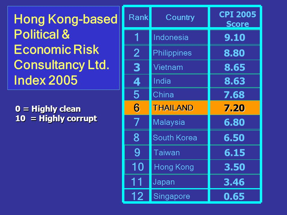 RankCountry CPI 2005 Score 1 4 12 Singapore 0.65 10 3 Hong Kong 11 Taiwan 3.46 9 Japan 6.15 8 South Korea 6.50 5 China 7.68 6THAILAND7.20 Vietnam 8.65 India 8.63 Indonesia 9.10 Malaysia 7 6.80 Hong Kong-based Political & Economic Risk Consultancy Ltd.