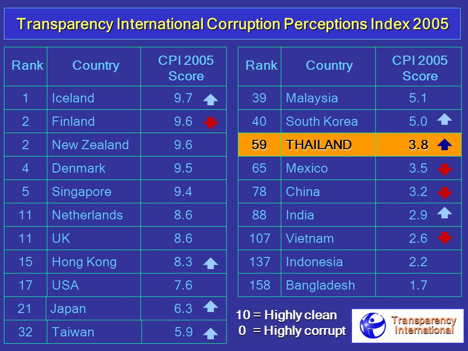 RankCountry CPI 2005 Score 1Iceland9.7 2 Finland 9.6 4Denmark9.5 118.6 59.4 15 UK 2 New Zealand 9.6 11Netherlands8.6 17 Hong Kong USA7.6 RankCountry CPI 2005 Score 21 Taiwan 6.3 32 Japan 5.9 40South Korea5.0 78China3.2 59THAILAND3.8 88India2.9 107Vietnam2.6 137Indonesia2.2 158Bangladesh1.7 Malaysia395.1 Transparency International Corruption Perceptions Index 2005 10 = Highly clean 0 = Highly corrupt 0 = Highly corrupt TransparencyInternational Singapore 8.3 65Mexico3.5