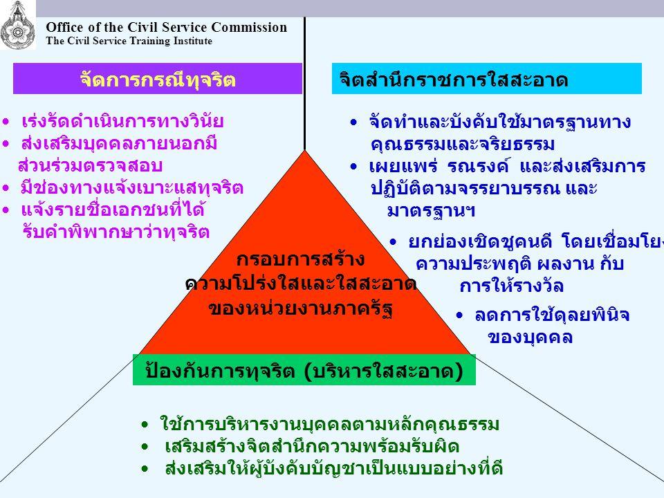 Office of the Civil Service Commission The Civil Service Training Institute จิตสำนึกราชการใสสะอาด ป้องกันการทุจริต (บริหารใสสะอาด) จัดการกรณีทุจริต เร่งรัดดำเนินการทางวินัย ส่งเสริมบุคคลภายนอกมี ส่วนร่วมตรวจสอบ มีช่องทางแจ้งเบาะแสทุจริต แจ้งรายชื่อเอกชนที่ได้ รับคำพิพากษาว่าทุจริต กรอบการสร้าง ความโปร่งใสและใสสะอาด ของหน่วยงานภาครัฐ จัดทำและบังคับใช้มาตรฐานทาง คุณธรรมและจริยธรรม เผยแพร่ รณรงค์ และส่งเสริมการ ปฏิบัติตามจรรยาบรรณ และ มาตรฐานฯ ยกย่องเชิดชูคนดี โดยเชื่อมโยง ความประพฤติ ผลงาน กับ การให้รางวัล ลดการใช้ดุลยพินิจ ของบุคคล ใช้การบริหารงานบุคคลตามหลักคุณธรรม เสริมสร้างจิตสำนึกความพร้อมรับผิด ส่งเสริมให้ผู้บังคับบัญชาเป็นแบบอย่างที่ดี