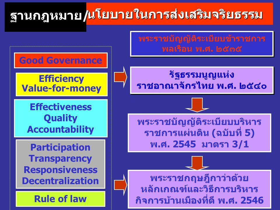 ข้าราชการพลเรือนสามัญจะต้องถือและ ปฏิบัติตามระเบียบและแบบธรรมเนียม ของทางราชการและจรรยาบรรณของ ข้าราชการพลเรือน นโยบายในการส่งเสริมจริยธรรม ฐานกฎหมาย/ พระราชบัญญัติระเบียบ ข้าราชการพลเรือน พ.ศ.