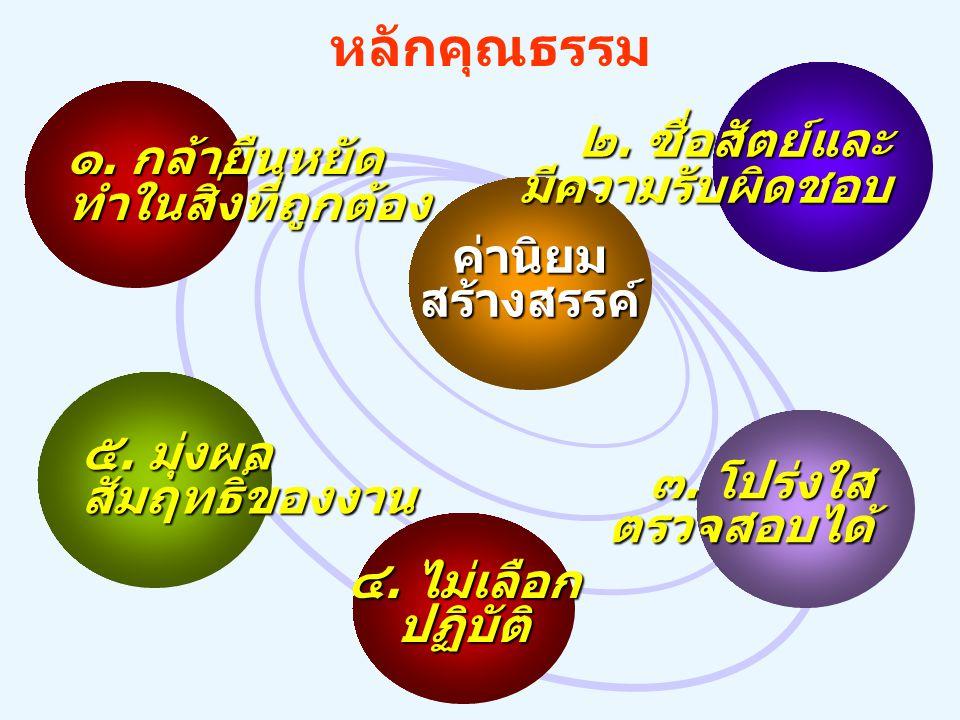 ๕.มุ่งผล สัมฤทธิ์ของงาน ๓. โปร่งใส ตรวจสอบได้ ค่านิยมสร้างสรรค์ ๔.