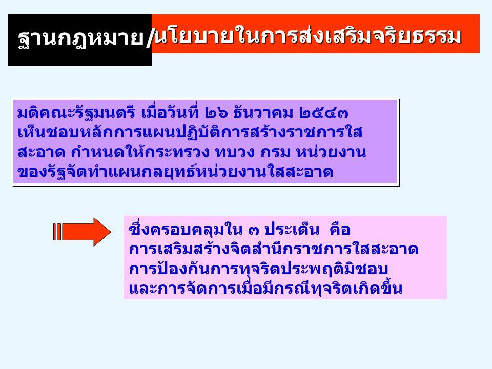 RankCountry CPI 2004 Score 1Finland9.7 3 New Zealand 9.5 5Singapore9.3 118.6 69.2 16 UK 2 Denmark 9.6 7Switzerland9.1 17 Hong Kong USA7.5 RankCountry CPI 2004 Score 24 Taiwan 6.9 35 Japan 5.6 47South Korea4.5 71China3.4 64THAILAND3.6 90India2.8 102Vietnam2.6 133Indonesia2.0 145Bangladesh1.5 Malaysia395.0 Transparency International Corruption Perceptions Index 2004 10 = Highly clean 0 = Highly corrupt 0 = Highly corrupt TransparencyInternational Sweden 8.0 64Mexico3.6