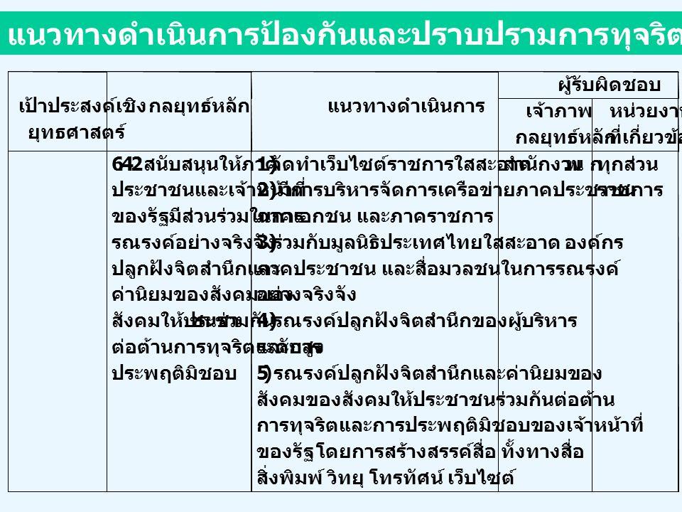 มุมมองในสังคมไทย การบริหารกิจการบ้านเมืองที่ดีมาตรฐานทางคุณธรรมจริยธรรมการเสริมสร้างราชการใสสะอาด