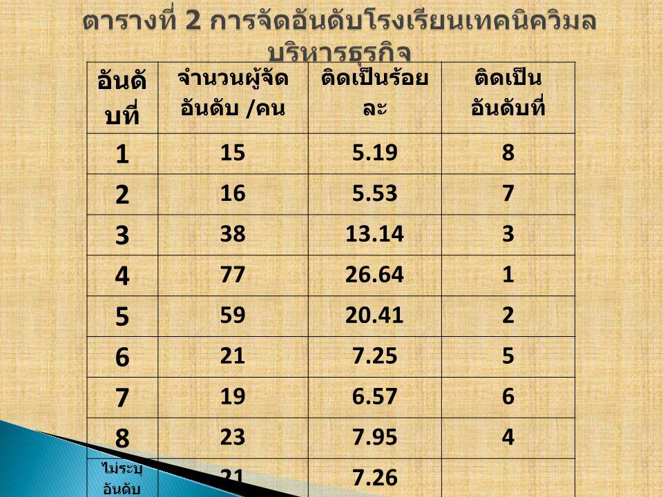 อันดั บที่ จำนวนผู้จัด อันดับ / คน ติดเป็นร้อย ละ ติดเป็น อันดับที่ 1 155.198 2 165.537 3 3813.143 4 7726.641 5 5920.412 6 217.255 7 196.576 8 237.954 ไม่ระบุ อันดับ 217.26