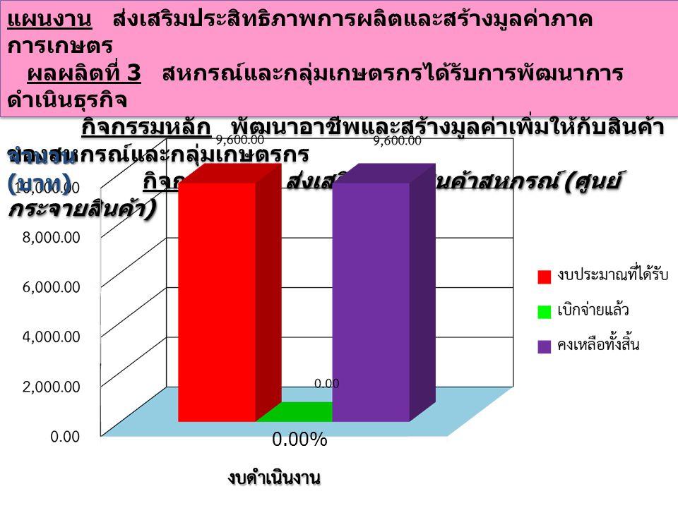 แผนงาน ส่งเสริมประสิทธิภาพการผลิตและสร้างมูลค่าภาค การเกษตร ผลผลิตที่ 3 สหกรณ์และกลุ่มเกษตรกรได้รับการพัฒนาการ ดำเนินธุรกิจ กิจกรรมหลัก สนับสนุนครัวไทยสู่ครัวโลก การพัฒนาโคนม - โคเนื้อ ) ( เพิ่ม ศักยภาพธุรกิจขบวนการสหกรณ์โคนม ) กิจกรรมรอง ( การพัฒนาโคนม - โคเนื้อ ) ( เพิ่ม ศักยภาพธุรกิจขบวนการสหกรณ์โคนม ) แผนงาน ส่งเสริมประสิทธิภาพการผลิตและสร้างมูลค่าภาค การเกษตร ผลผลิตที่ 3 สหกรณ์และกลุ่มเกษตรกรได้รับการพัฒนาการ ดำเนินธุรกิจ กิจกรรมหลัก สนับสนุนครัวไทยสู่ครัวโลก การพัฒนาโคนม - โคเนื้อ ) ( เพิ่ม ศักยภาพธุรกิจขบวนการสหกรณ์โคนม ) กิจกรรมรอง ( การพัฒนาโคนม - โคเนื้อ ) ( เพิ่ม ศักยภาพธุรกิจขบวนการสหกรณ์โคนม ) 0.00% จำนวน ( บาท )