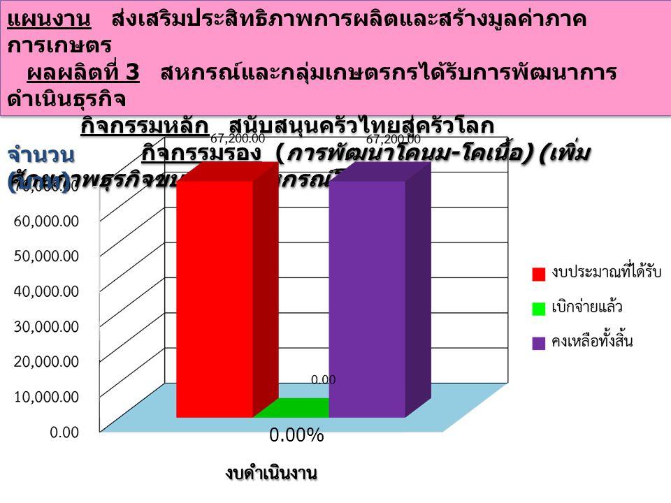 แผนงาน ส่งเสริมประสิทธิภาพการผลิตและสร้างมูลค่าภาค การเกษตร ผลผลิตที่ 3 สหกรณ์และกลุ่มเกษตรกรได้รับการพัฒนาการ ดำเนินธุรกิจ กิจกรรมหลัก สนับสนุนครัวไทยสู่ครัวโลก กิจกรรมรอง การเชื่อมโยงการผลิตการตลาดสหกรณ์ผู้ เลี้ยงสุกรและสหกรณ์ผู้เลี้ยงสัตว์ปีก แผนงาน ส่งเสริมประสิทธิภาพการผลิตและสร้างมูลค่าภาค การเกษตร ผลผลิตที่ 3 สหกรณ์และกลุ่มเกษตรกรได้รับการพัฒนาการ ดำเนินธุรกิจ กิจกรรมหลัก สนับสนุนครัวไทยสู่ครัวโลก กิจกรรมรอง การเชื่อมโยงการผลิตการตลาดสหกรณ์ผู้ เลี้ยงสุกรและสหกรณ์ผู้เลี้ยงสัตว์ปีก 0.00% จำนวน ( บาท )
