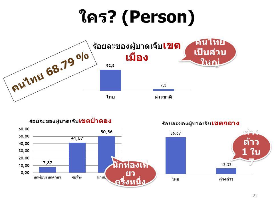 22 คนไทย 68.79 % ต่าง ด้าว 1 ใน 7 ต่าง ด้าว 1 ใน 7 นักท่องเที่ ยว ครึ่งหนึ่ง ใคร ? (Person) คนไทย เป็นส่วน ใหญ่ คนไทย เป็นส่วน ใหญ่