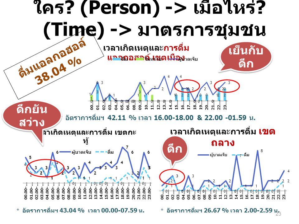 * อัตราการดื่มฯ 43.04 % เวลา 00.00-07.59 น. ใคร ? (Person) -> เมื่อไหร่ ? (Time) -> มาตรการชุมชน * อัตราการดื่มฯ 26.67 % เวลา 2.00-2.59 น. * อัตราการด