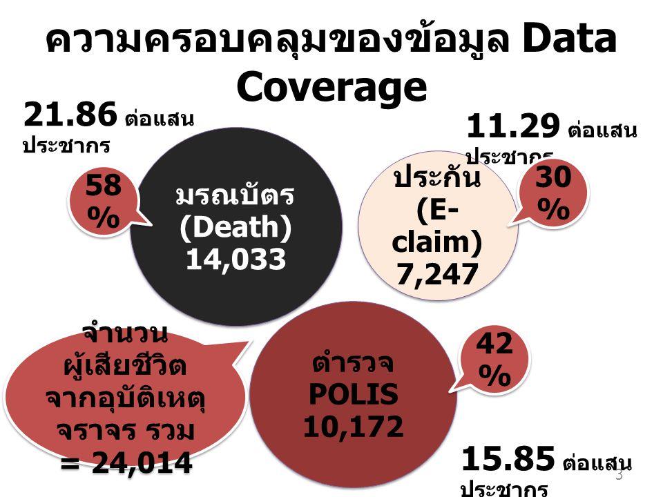 ประกัน (E- claim) 7,247 ประกัน (E- claim) 7,247 ตำรวจ POLIS 10,172 ตำรวจ POLIS 10,172 มรณบัตร (Death) 14,033 มรณบัตร (Death) 14,033 21.86 ต่อแสน ประชากร 15.85 ต่อแสน ประชากร 11.29 ต่อแสน ประชากร ความครอบคลุมของข้อมูล Data Coverage จำนวน ผู้เสียชีวิต จากอุบัติเหตุ จราจร รวม = 24,014 จำนวน ผู้เสียชีวิต จากอุบัติเหตุ จราจร รวม = 24,014 30 % 58 % 42 % 3