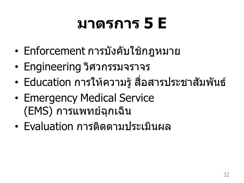 มาตรการ 5 E Enforcement การบังคับใช้กฎหมาย Engineering วิศวกรรมจราจร Education การให้ความรู้ สื่อสารประชาสัมพันธ์ Emergency Medical Service (EMS) การแพทย์ฉุกเฉิน Evaluation การติดตามประเมินผล 32
