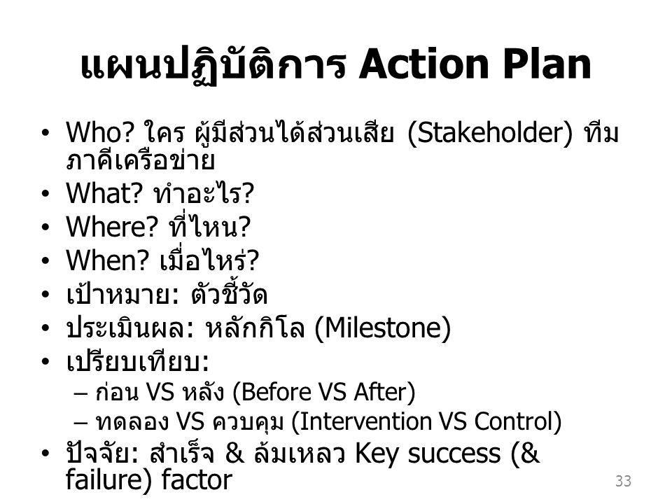 แผนปฏิบัติการ Action Plan Who? ใคร ผู้มีส่วนได้ส่วนเสีย (Stakeholder) ทีม ภาคีเครือข่าย What? ทำอะไร ? Where? ที่ไหน ? When? เมื่อไหร่ ? เป้าหมาย : ตั
