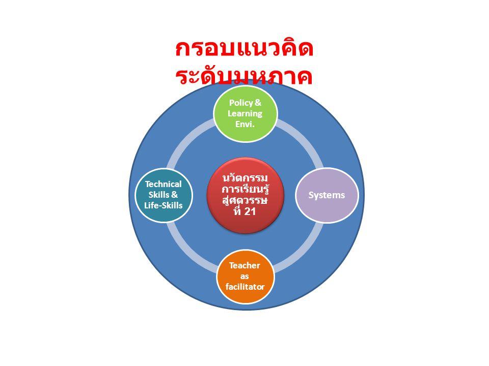 Policies and Institutional Arrangements Strategic Communicati ons Knowledge and Networkings Being ครู - อจ.- บุคลากร Contents & Process Systems and Structure Systems and Structure : นโยบาย ยุทธศาสตร์ ทิศทาง ตัวชี้วัด ระบบสนับสนุน สภาพแวดล้อม Contents and Process : ชุมชน รายวิชา หลักสูตร การ ประเมินผล กิจกรรม ห้องเรียน การให้ คำปรึกษา Being-Doing- Knowing : กรอบการรับรู้ ความคิด จิตตภาวนา ความเข้าใจ ต่อโลก กาย อารมณ์ สังคม จิตวิญญาณ อำนวยการเรียนรู้ กรอบแนวคิดระดับ ปฏิบัติการ