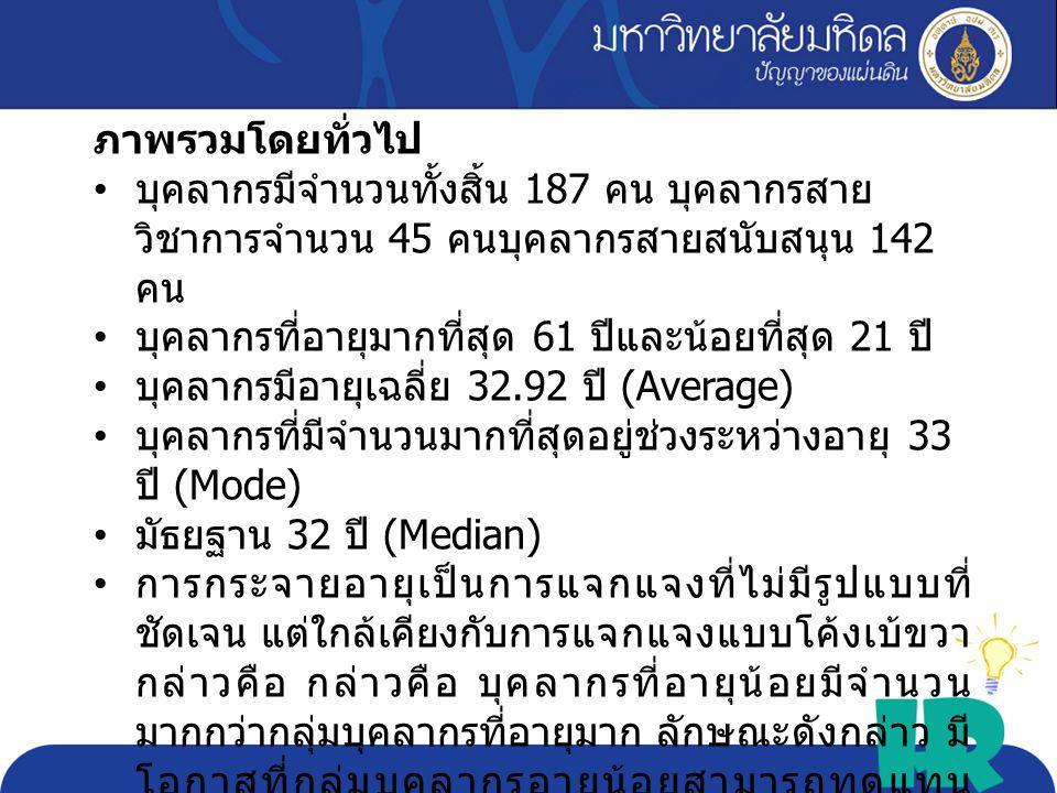 Max 61 Min 21 Avg. 32.92 Sd. 8.11 critical