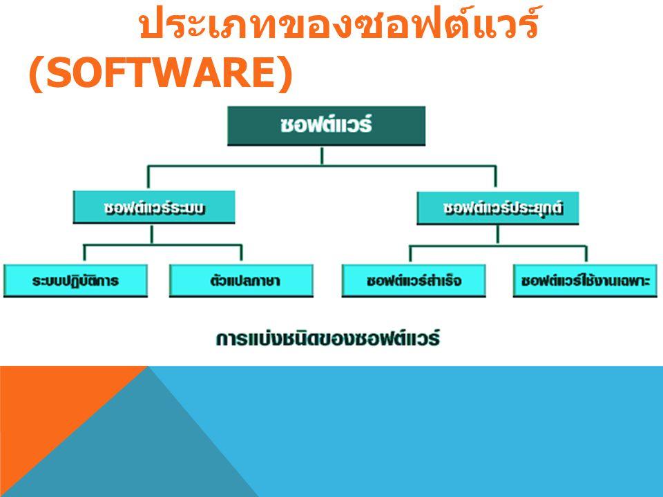 ซอฟต์แวร์ (SOFTWARE) ซอฟต์แวร์ (SOFTWARE) หมายถึงชุดคำสั่งหรือโปรแกรมที่ ใช้สั่งงานให้คอมพิวเตอร์ทำงาน ซอฟต์แวร์จึงหมายถึงลำดับ ขั้นตอนการทำงานที่เขีย