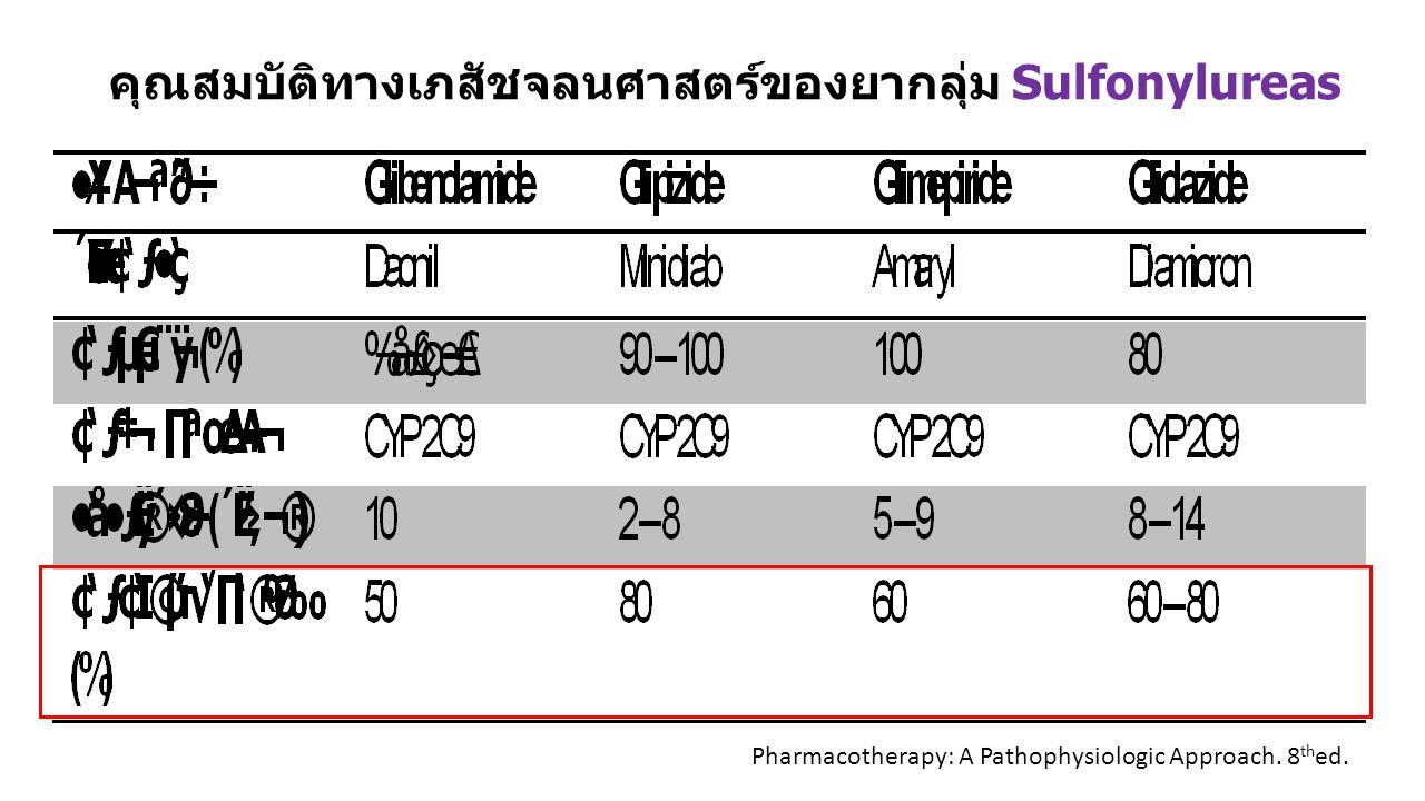 คุณสมบัติทางเภสัชจลนศาสตร์ของยากลุ่ม Sulfonylureas Pharmacotherapy: A Pathophysiologic Approach. 8 th ed.