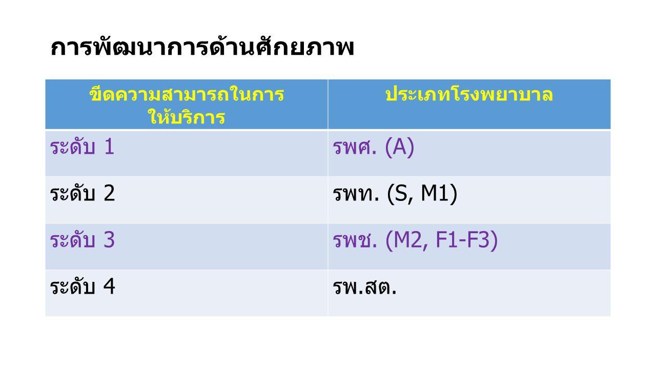 การพัฒนาการด้านศักยภาพ ขีดความสามารถในการ ให้บริการ ประเภทโรงพยาบาล ระดับ 1รพศ. (A) ระดับ 2รพท. (S, M1) ระดับ 3รพช. (M2, F1-F3) ระดับ 4รพ.สต.