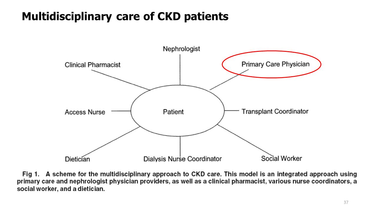 37 Multidisciplinary care of CKD patients Am J Kidney Dis. 2005 June;45(6):1105-18.
