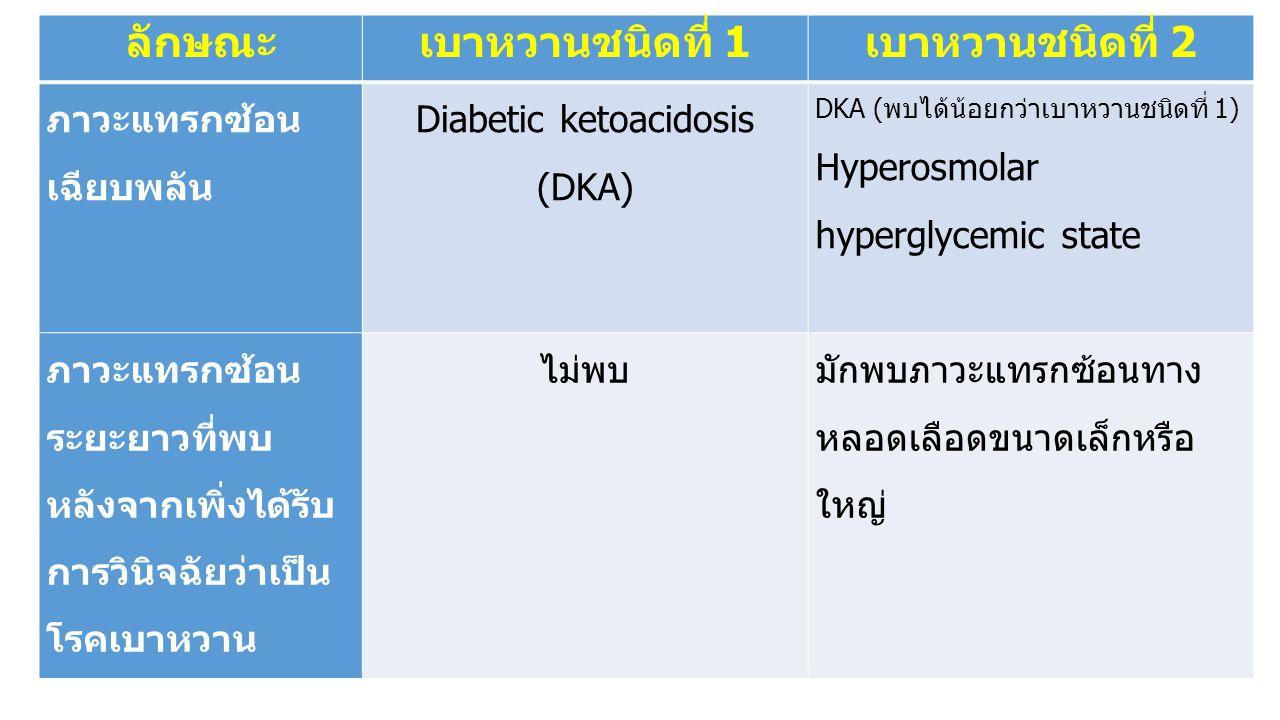 ลักษณะเบาหวานชนิดที่ 1เบาหวานชนิดที่ 2 ภาวะแทรกซ้อน เฉียบพลัน Diabetic ketoacidosis (DKA) DKA (พบได้น้อยกว่าเบาหวานชนิดที่ 1) Hyperosmolar hyperglycem