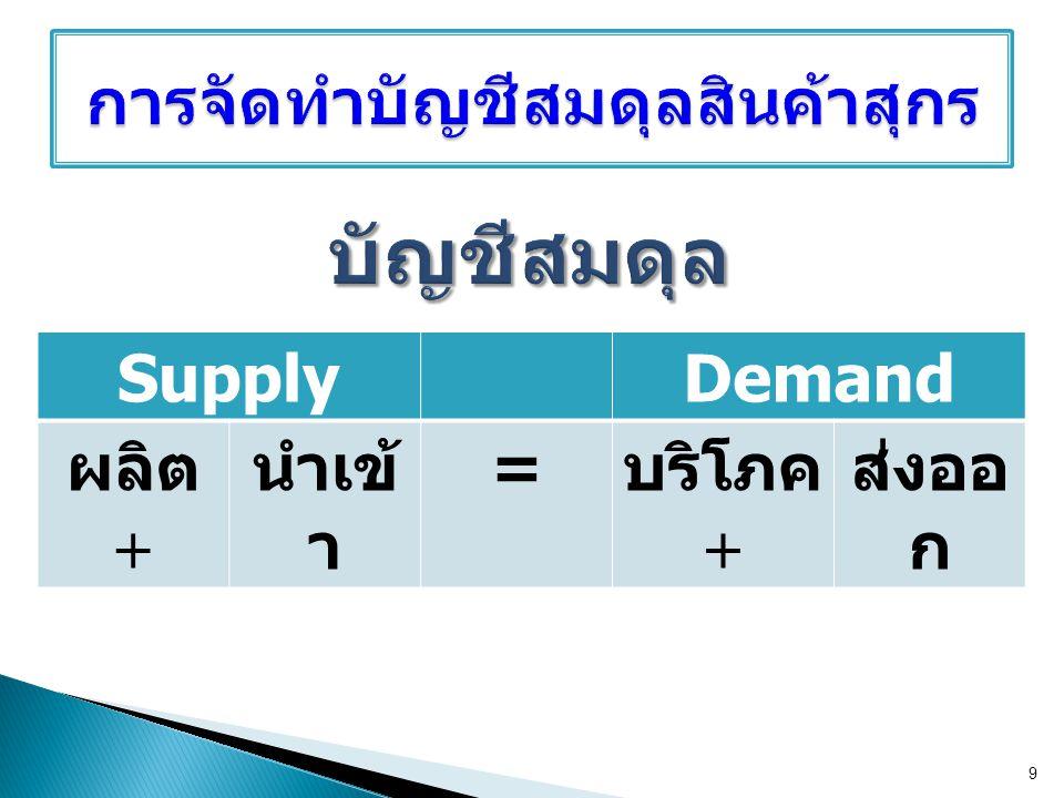 SupplyDemand ผลิต  นำเข้ า = บริโภค  ส่งออ ก 9