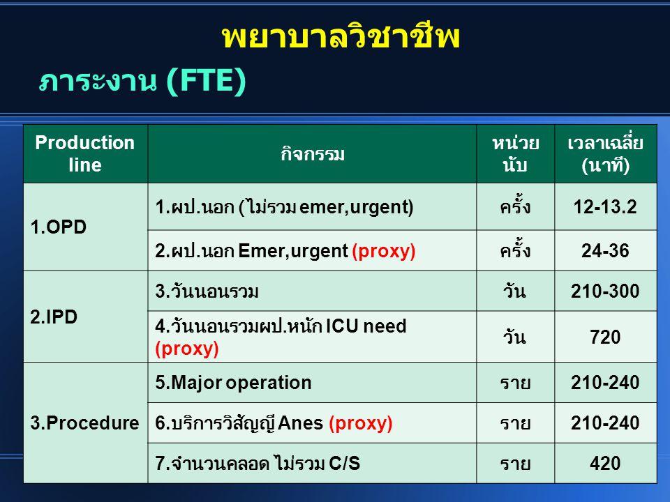 พยาบาลวิชาชีพ Production line กิจกรรม หน่วย นับ เวลาเฉลี่ย ( นาที ) 1.OPD 1. ผป. นอก ( ไม่รวม emer,urgent) ครั้ง 12-13.2 2. ผป. นอก Emer,urgent (proxy