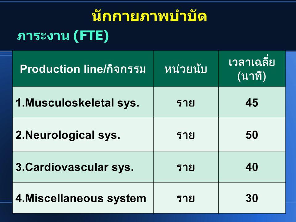 นักกายภาพบำบัด Production line/ กิจกรรมหน่วยนับ เวลาเฉลี่ย ( นาที ) 1.Musculoskeletal sys. ราย 45 2.Neurological sys. ราย 50 3.Cardiovascular sys. ราย