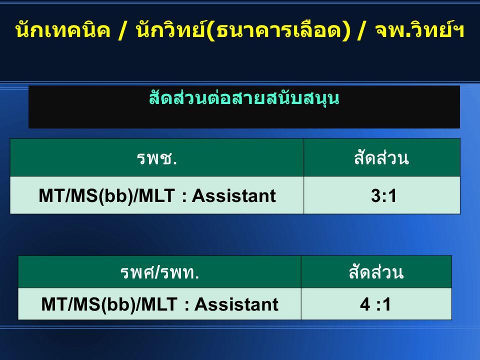 รพช. สัดส่วน MT/MS(bb)/MLT : Assistant 3:1 สัดส่วนต่อสายสนับสนุน นักเทคนิค / นักวิทย์(ธนาคารเลือด) / จพ.วิทย์ฯ รพศ / รพท. สัดส่วน MT/MS(bb)/MLT : Assi