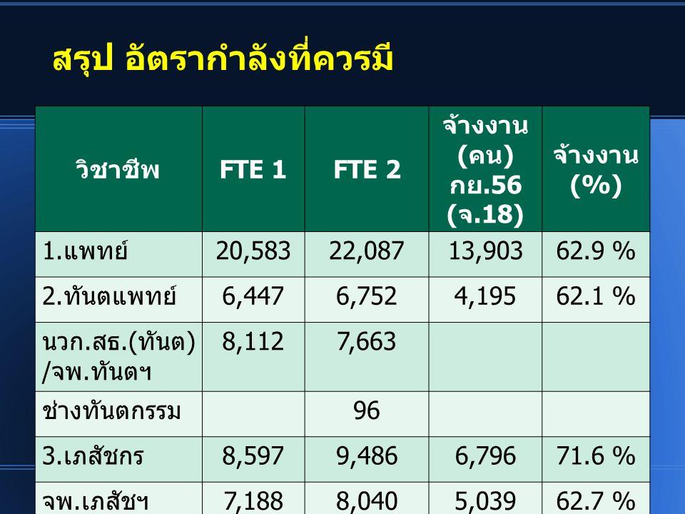 สรุป อัตรากำลังที่ควรมี วิชาชีพFTE 1FTE 2 จ้างงาน (คน) กย.56 (จ.18) จ้างงาน (%) 1.แพทย์20,58322,08713,90362.9 % 2.ทันตแพทย์6,4476,7524,19562.1 % นวก.ส