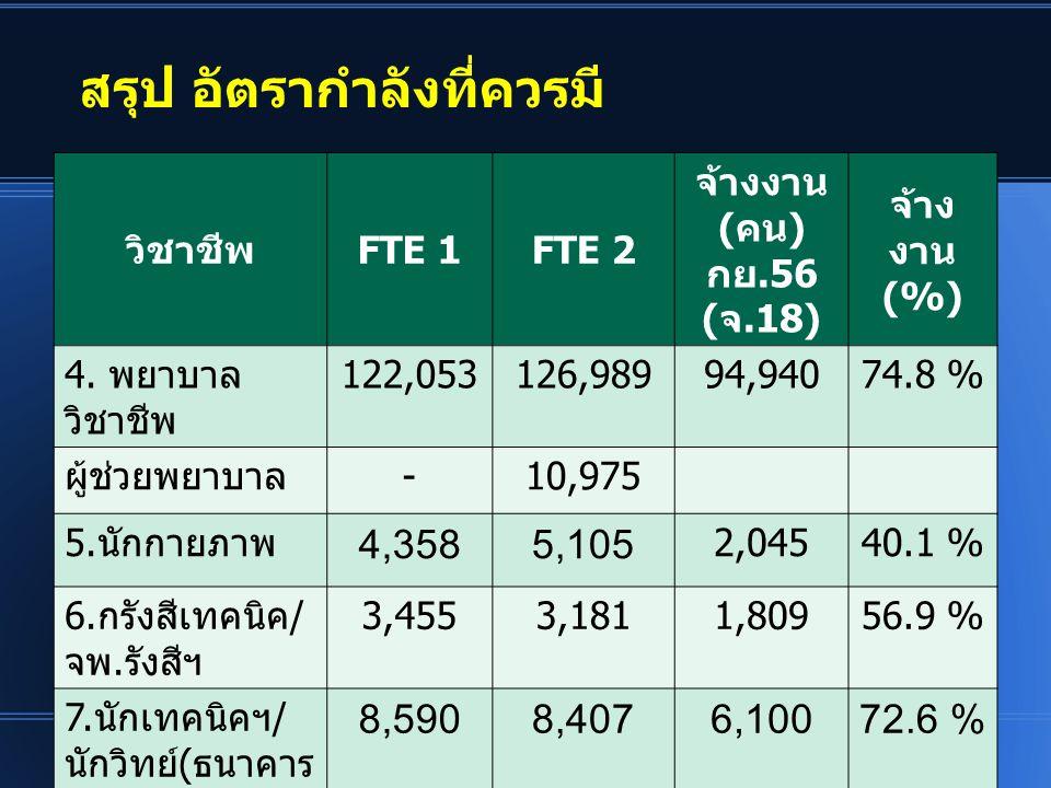 สรุป อัตรากำลังที่ควรมี วิชาชีพFTE 1FTE 2 จ้างงาน (คน) กย.56 (จ.18) จ้าง งาน (%) 4. พยาบาล วิชาชีพ 122,053126,98994,94074.8 % ผู้ช่วยพยาบาล-10,975 5.น