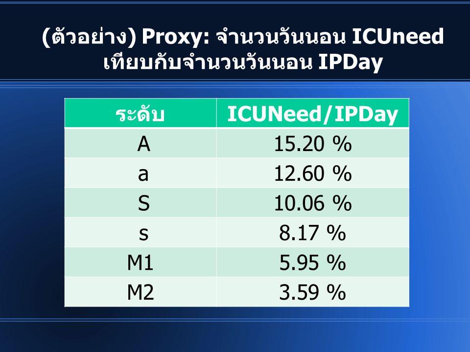 (ตัวอย่าง) Proxy: จำนวนวันนอน ICUneed เทียบกับจำนวนวันนอน IPDay ระดับICUNeed/IPDay A15.20 % a12.60 % S10.06 % s8.17 % M15.95 % M23.59 %