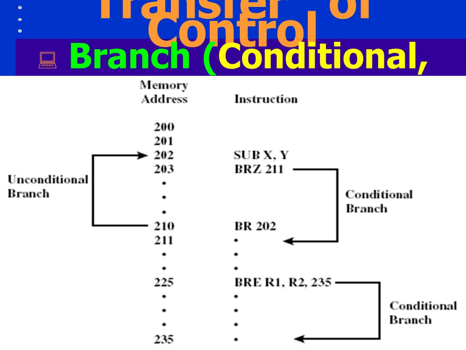 18 Transfer of Control  Skip Increment PC to skip next instruction  Skip Conditional Test specified condition; either skip or do nothing based on condition  Halt Stop program execution  Wait (hold) Stop program execution; test specified condition repeatedly; resume execution when condition is satisfied  No operation No operation is performed, but program execution is continued