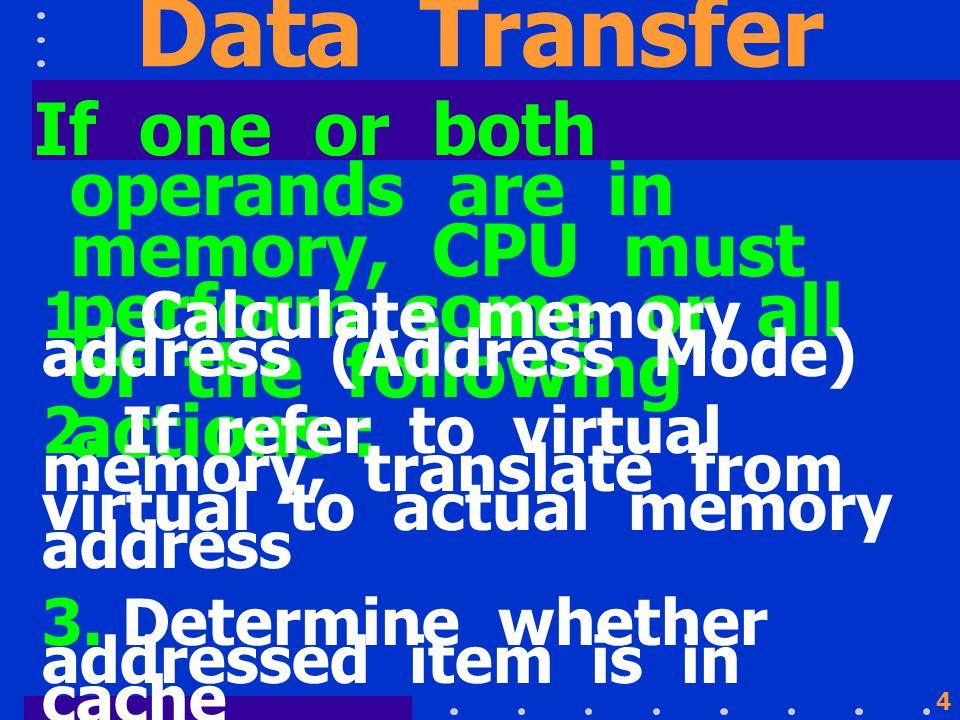 24 Types of Operands Intel Data Types
