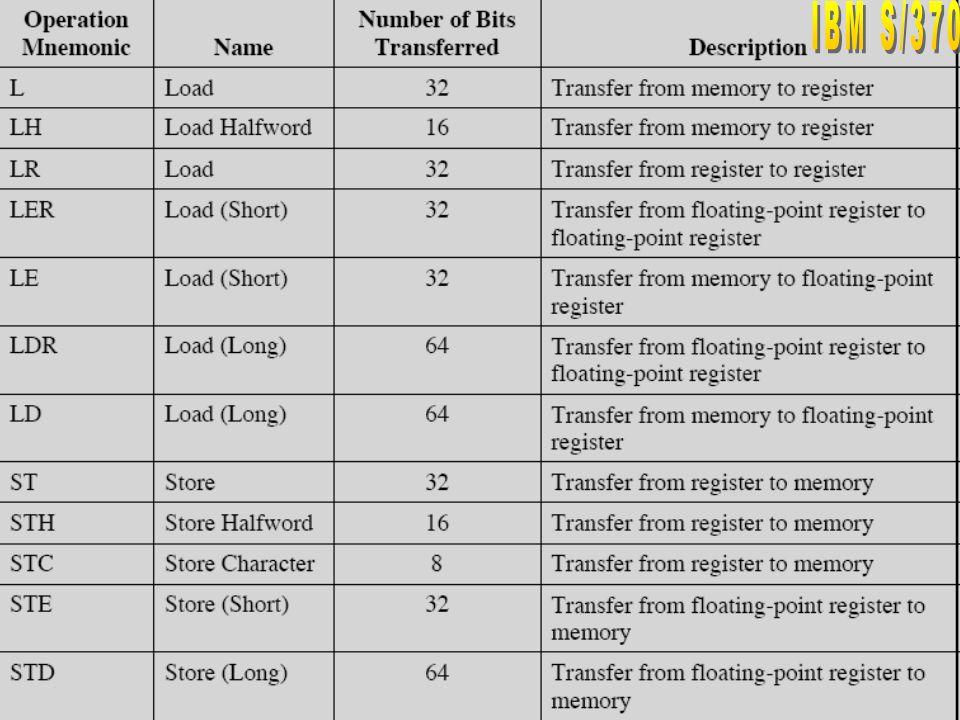 26 Types of Operands Pentium Numeric Data Formats